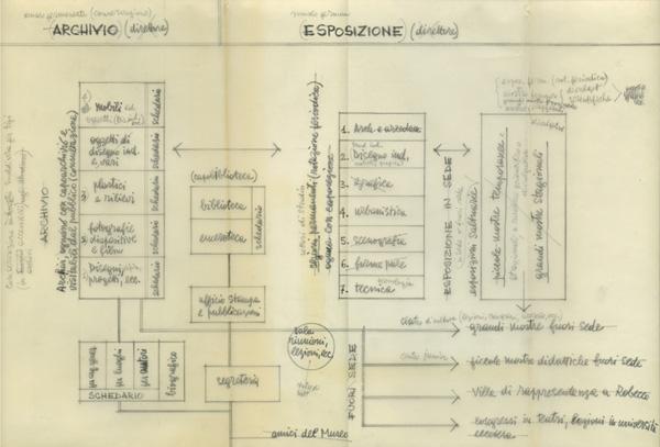 Schema del Miam, [1961] (fald. CS-61-2-3 ABCDEF, cart. CS-61-2-A, AMB).