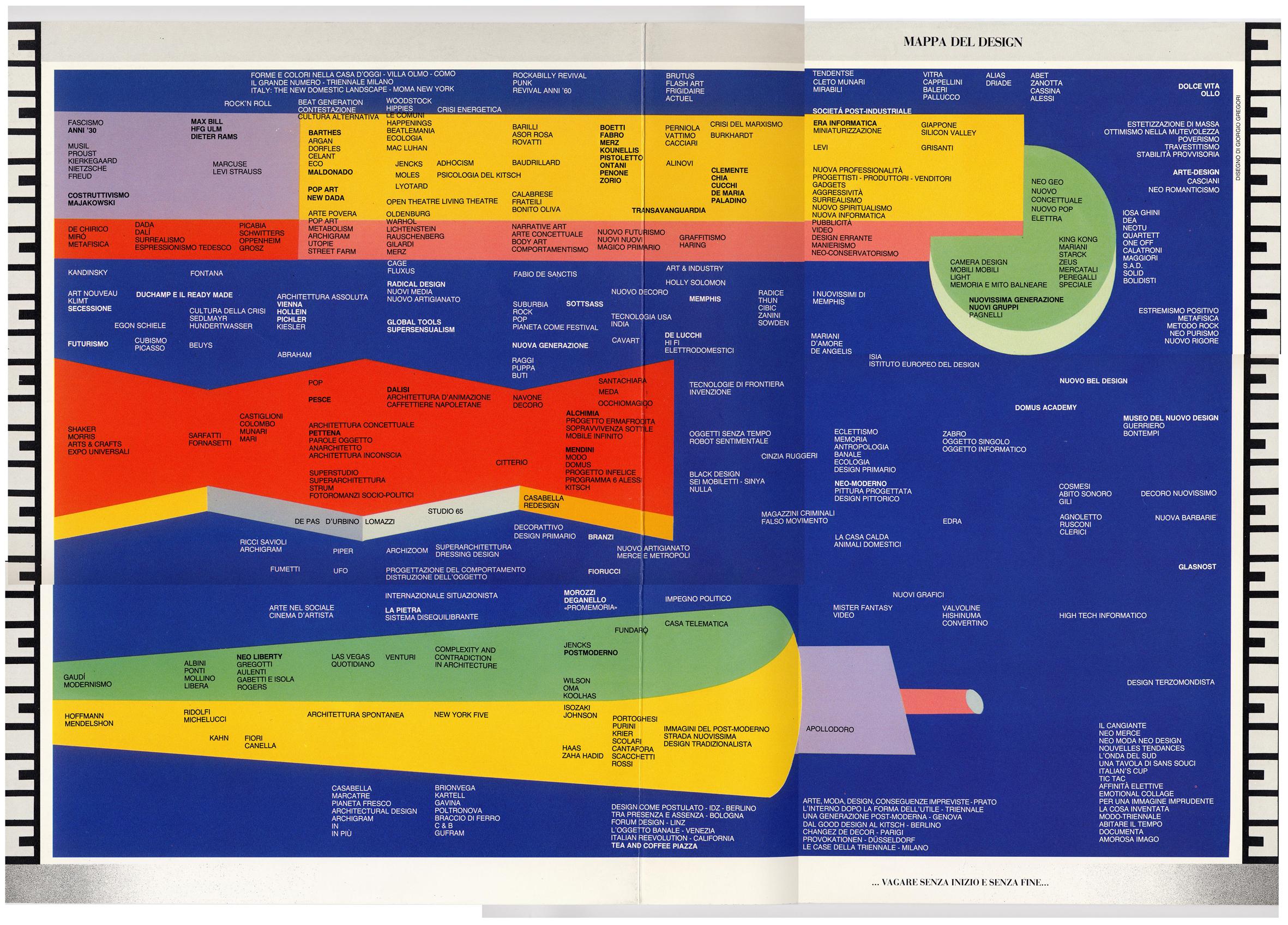 Fig. 10 - Mappa del design, disegno di Giorgio Gregori, tratta da ollo. Rivista senza messaggio diretta da Alessandro Mendini, 1, 1988. Il nome di Fundarò è presente in basso al centro.