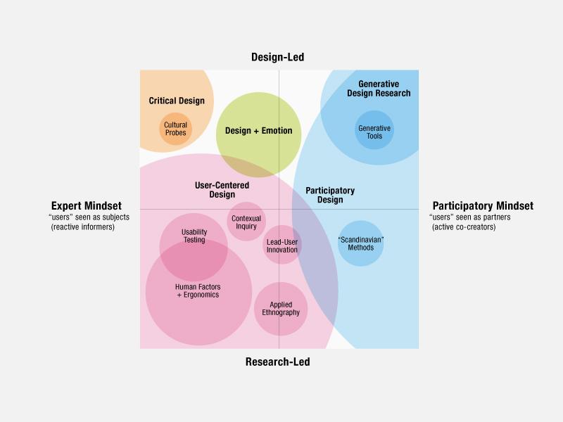Fig. 1: La mappa tracciata da Liz Sanders (2006) relativa alla ricerca e alle pratiche di human-centered design nello sviluppo di prodotti e servizi.
